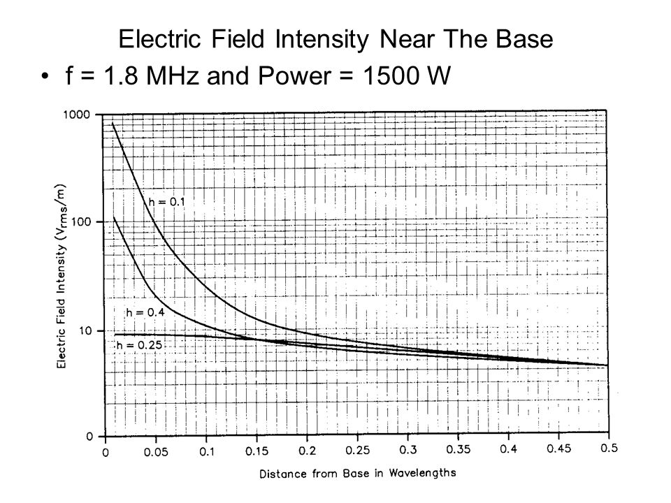 Electric Field Intensity Near The Base f = 1.8 MHz and Power = 1500 W