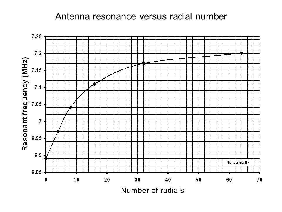 Antenna resonance versus radial number