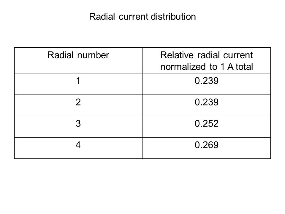 Radial current distribution Radial numberRelative radial current normalized to 1 A total 10.239 2 30.252 40.269