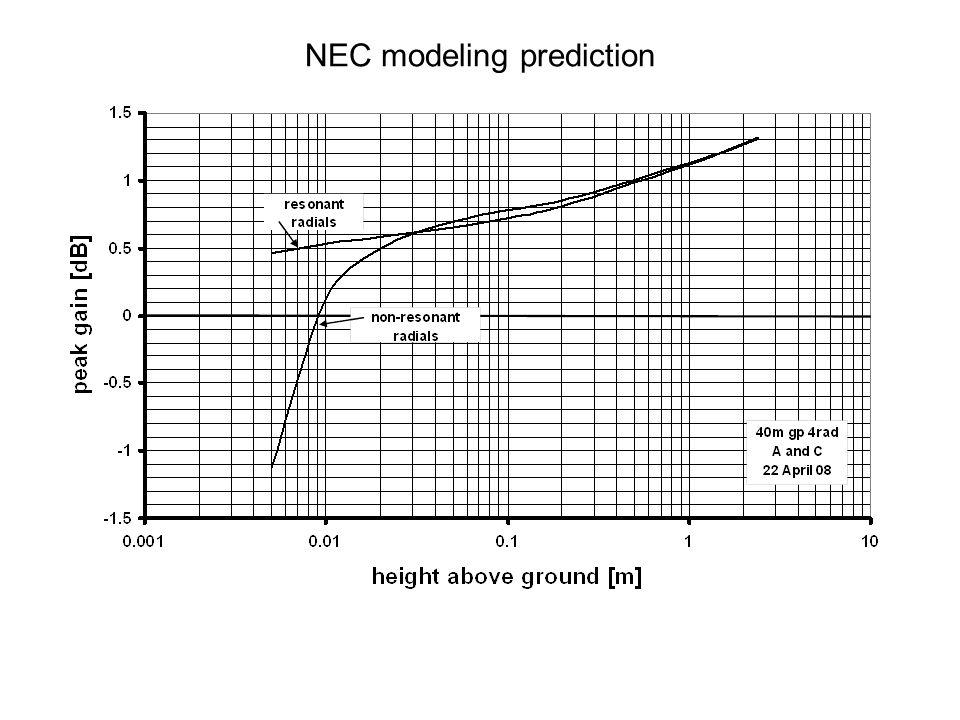 NEC modeling prediction