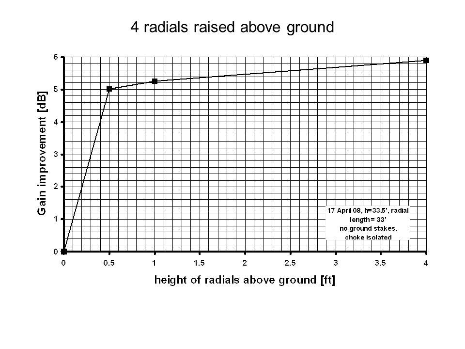4 radials raised above ground