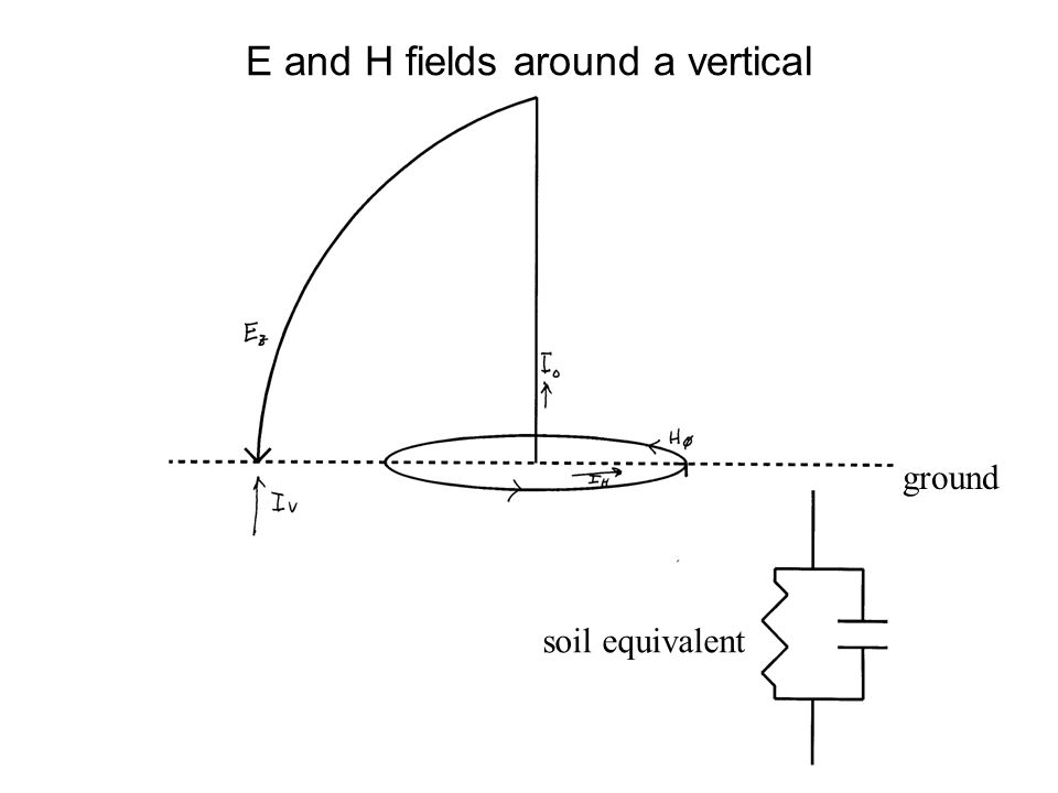 E and H fields around a vertical ground soil equivalent