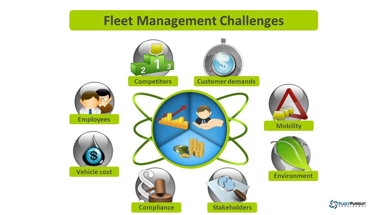 Competitors ComplianceStakeholders Environment Mobility Customer demands Fleet Management Challenges Vehicle cost Employees