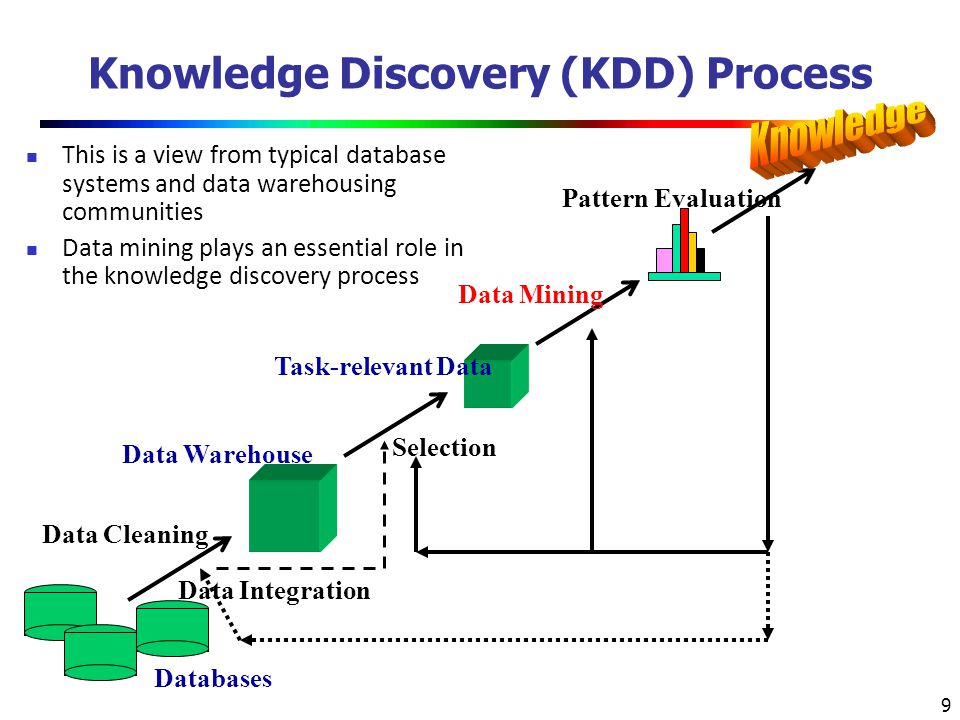 30 Chapter 1.Introduction Why Data Mining. What Is Data Mining.