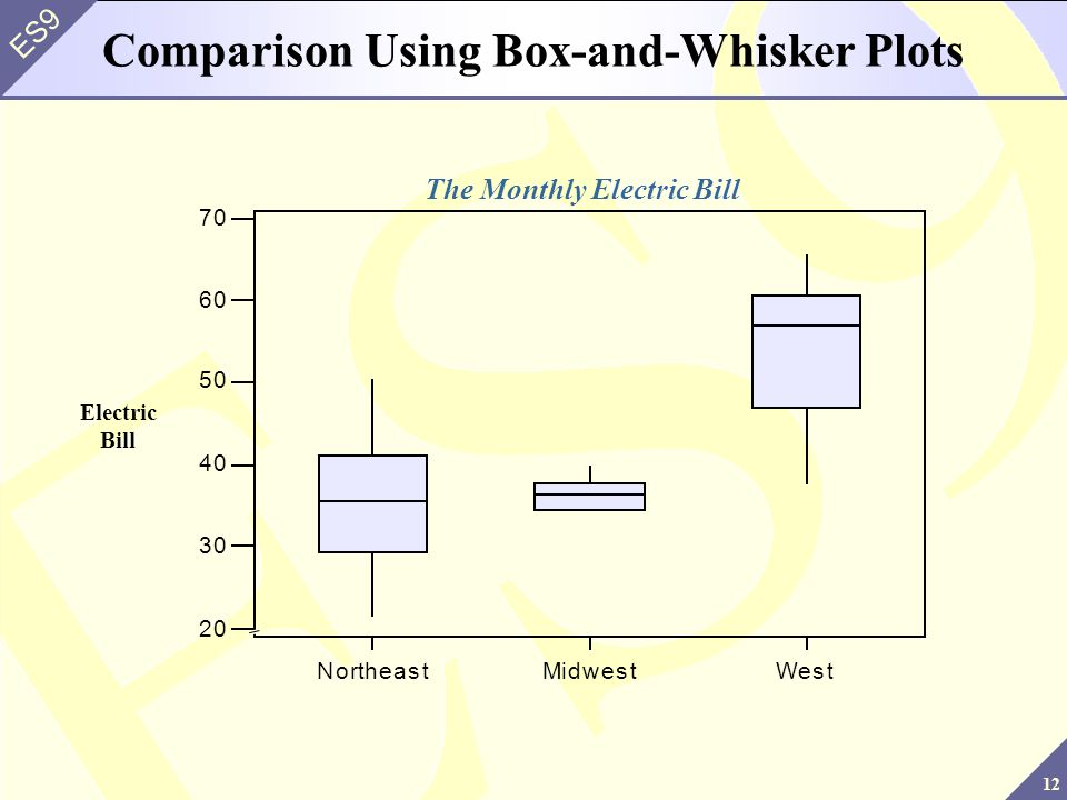 12 ES9 Comparison Using Box-and-Whisker Plots NortheastMidwestWest 20 30 40 50 60 70 Electric Bill The Monthly Electric Bill