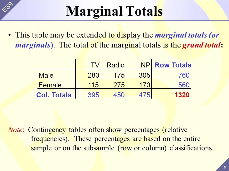 6 ES9 The previous contingency table may be converted to percentages of the grand total by dividing each frequency by the grand total and multiplying by 100 Percentages Based on the Grand Total (Entire Sample) –For example, 175 becomes 13.3% TVRadioNPRow Totals Male21.213.323.157.6 Female8.720.812.942.4 Col.