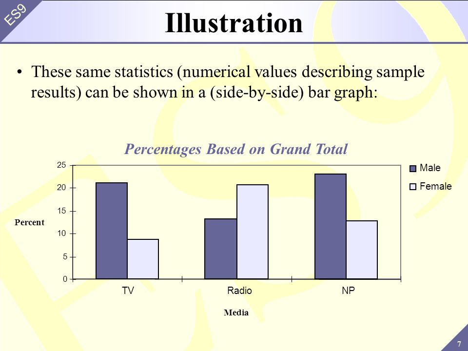 7 ES9 These same statistics (numerical values describing sample results) can be shown in a (side-by-side) bar graph: Illustration 0 5 10 15 20 25 TVRa