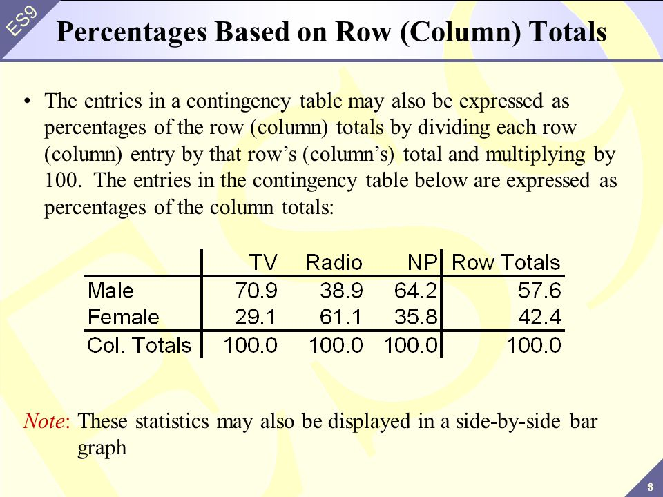 8 ES9 Percentages Based on Row (Column) Totals The entries in a contingency table may also be expressed as percentages of the row (column) totals by d