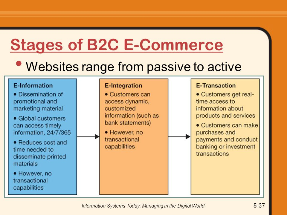 Information Systems Today: Managing in the Digital World 5-37 Stages of B2C E-Commerce Websites range from passive to active