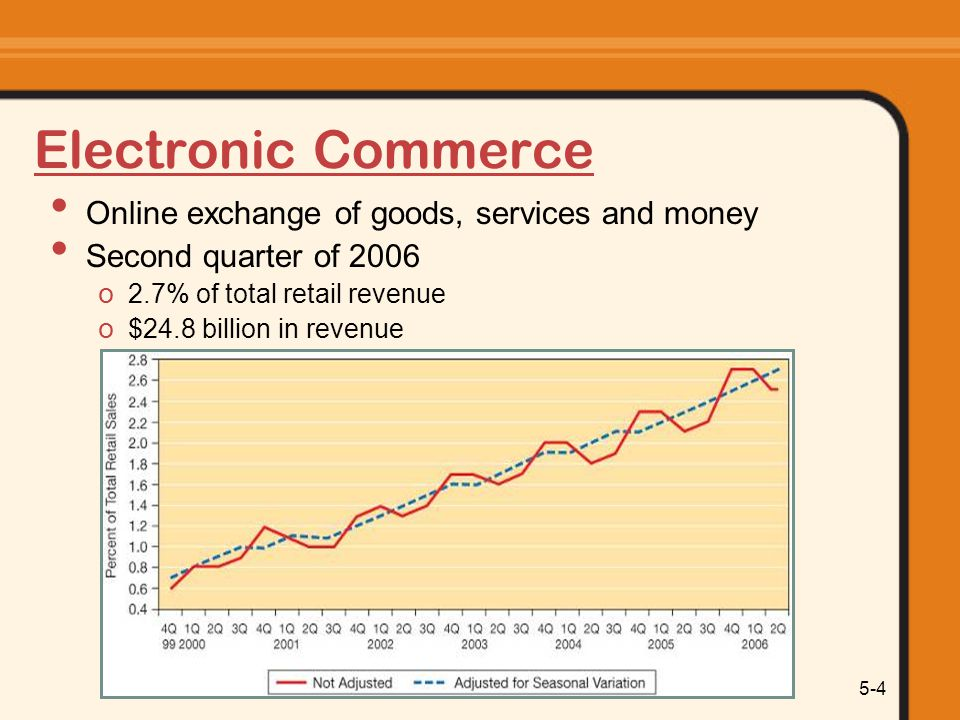 Information Systems Today: Managing in the Digital World 5-15 E-Commerce Business Strategies Differentiated based on levels of physical/virtual presence