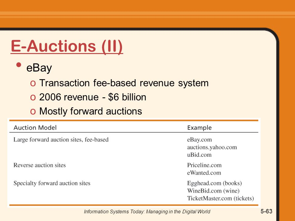 Information Systems Today: Managing in the Digital World 5-63 E-Auctions (II) eBay o Transaction fee-based revenue system o 2006 revenue - $6 billion o Mostly forward auctions