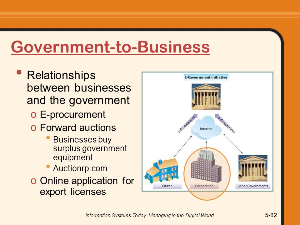 Information Systems Today: Managing in the Digital World 5-82 Government-to-Business Relationships between businesses and the government o E-procurement o Forward auctions Businesses buy surplus government equipment Auctionrp.com o Online application for export licenses