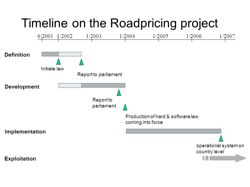 Timeline on the Roadpricing project Definition Implementation 6/20011/20021/20031/20041/20051/20061/2007 Report to parliament Production of hard & software law coming into force Development Exploitation operational system on country level Initiate law