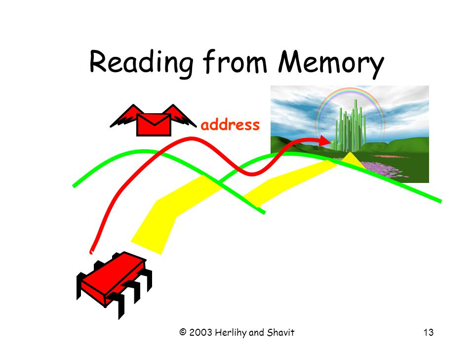 © 2003 Herlihy and Shavit13 Reading from Memory address