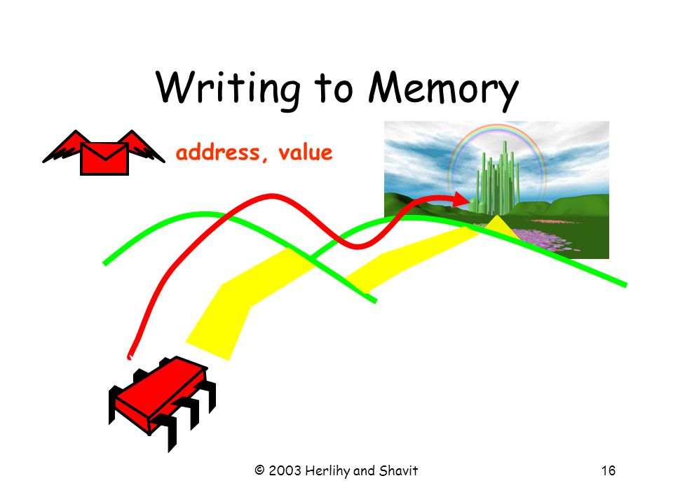 © 2003 Herlihy and Shavit16 Writing to Memory address, value