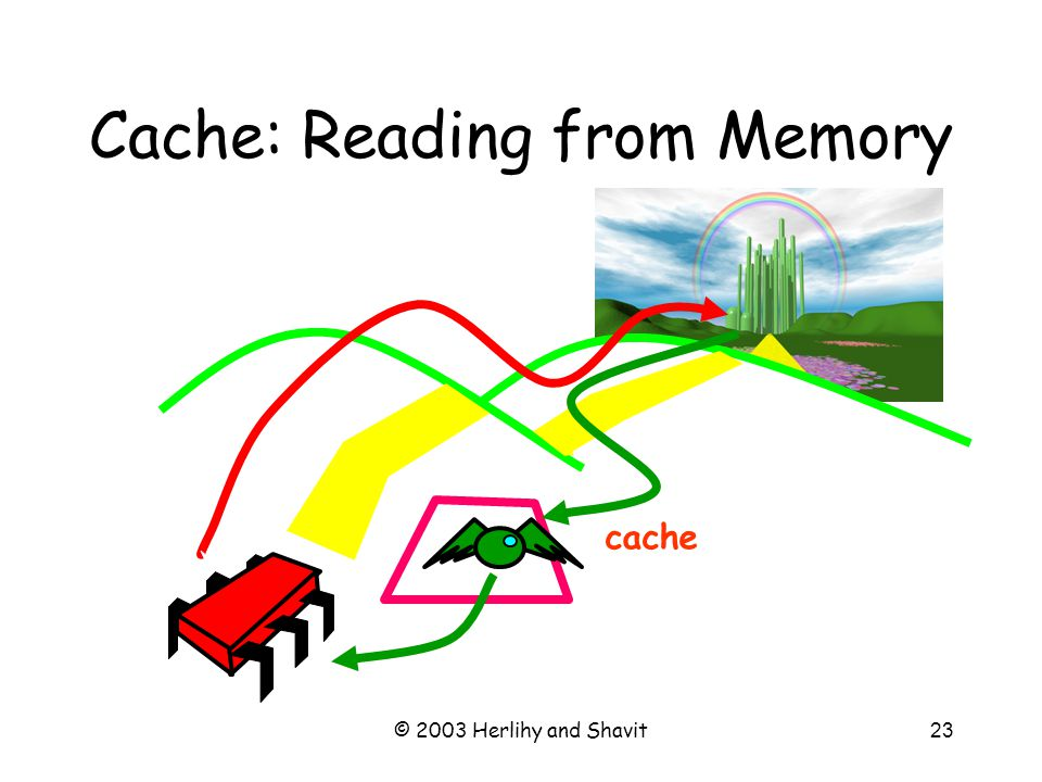 © 2003 Herlihy and Shavit23 Cache: Reading from Memory cache