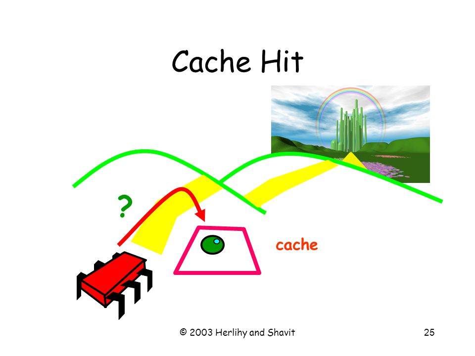 © 2003 Herlihy and Shavit25 Cache Hit cache ?