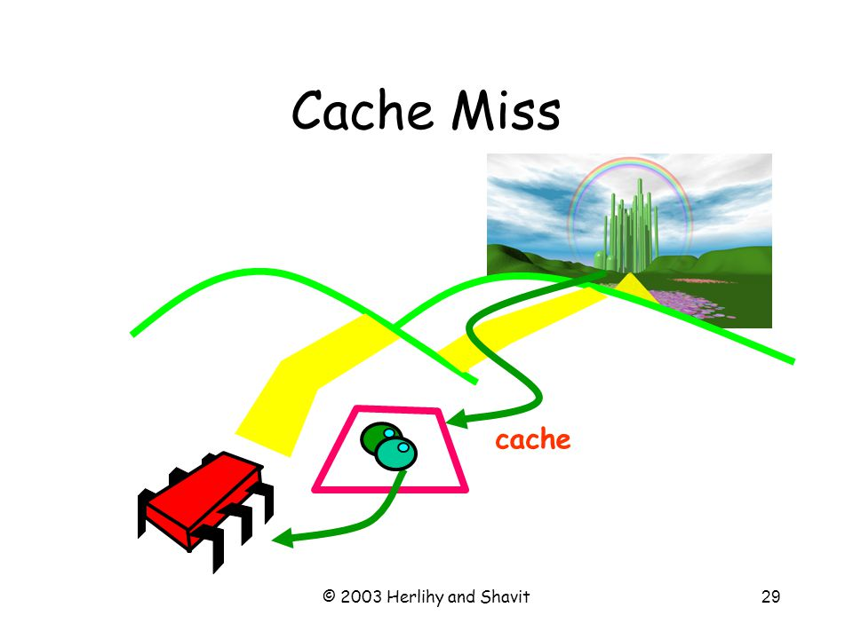 © 2003 Herlihy and Shavit29 Cache Miss cache