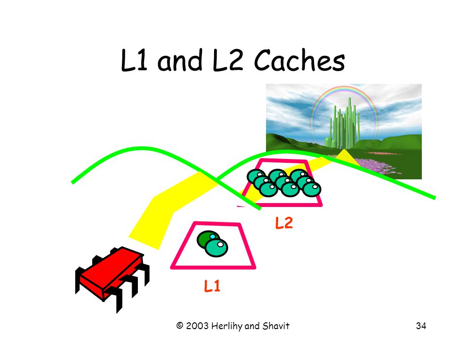 © 2003 Herlihy and Shavit34 L1 and L2 Caches L1 L2
