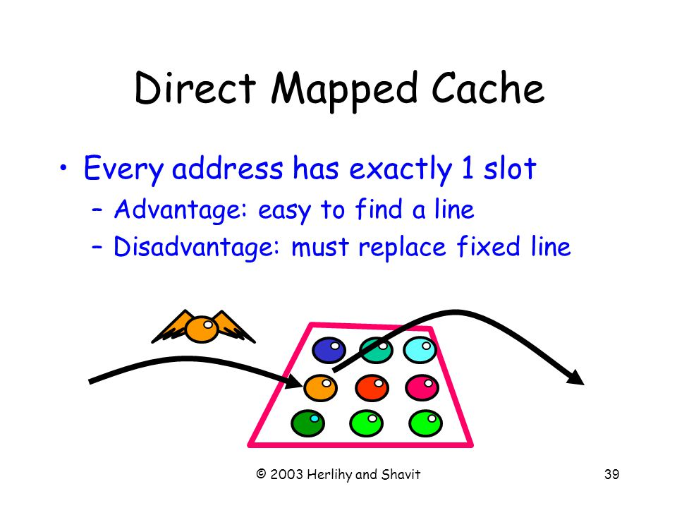 © 2003 Herlihy and Shavit39 Direct Mapped Cache Every address has exactly 1 slot –Advantage: easy to find a line –Disadvantage: must replace fixed line