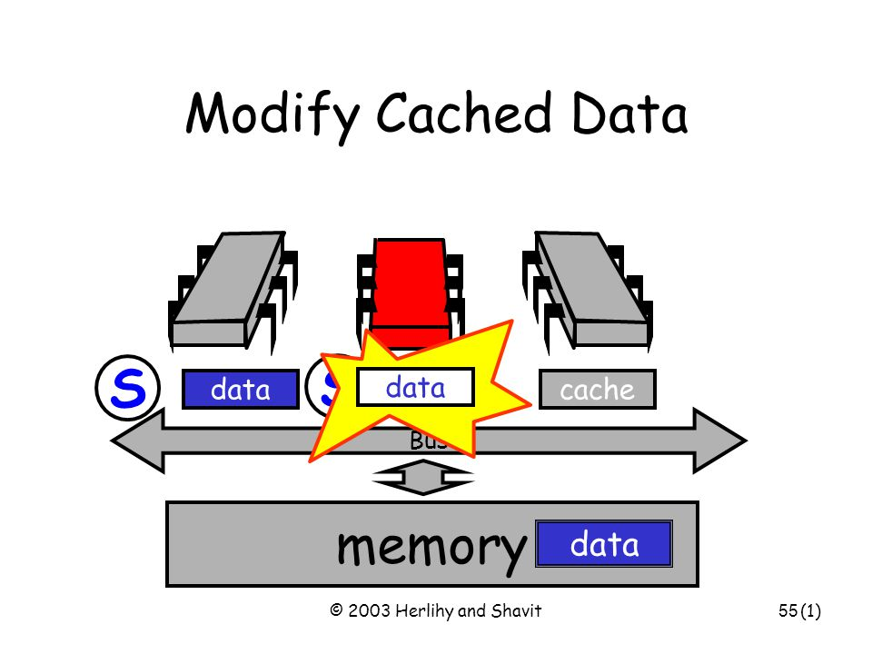© 2003 Herlihy and Shavit55 S Modify Cached Data Bus data memory cachedata (1) S