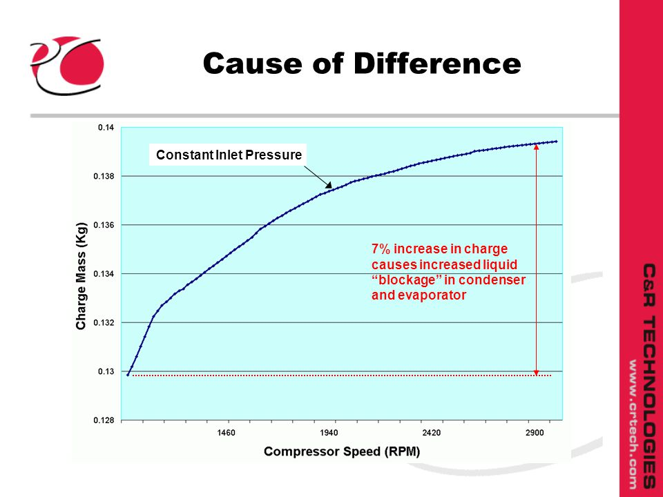 Cause of Difference Constant Inlet Pressure 7% increase in charge causes increased liquid blockage in condenser and evaporator