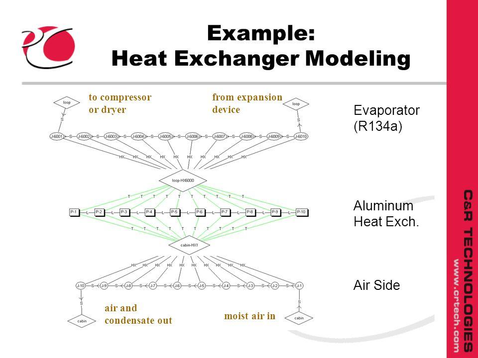 Example: Heat Exchanger Modeling Evaporator (R134a) Aluminum Heat Exch.