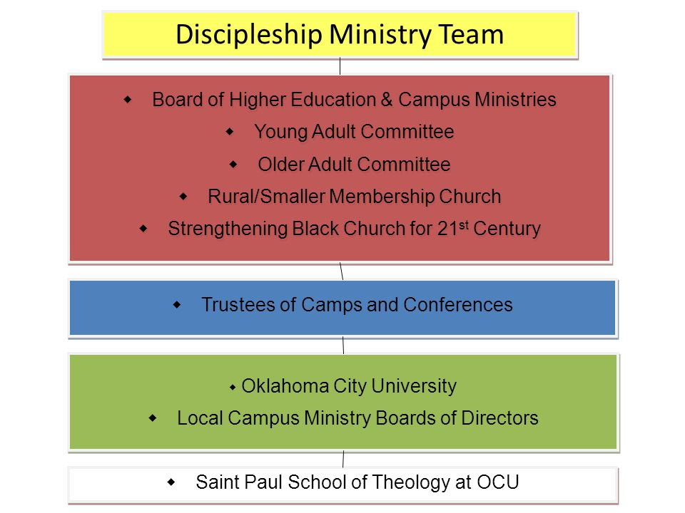 Discipleship Ministry Team  Board of Higher Education & Campus Ministries  Young Adult Committee  Older Adult Committee  Rural/Smaller Membership Church  Strengthening Black Church for 21 st Century  Board of Higher Education & Campus Ministries  Young Adult Committee  Older Adult Committee  Rural/Smaller Membership Church  Strengthening Black Church for 21 st Century  Trustees of Camps and Conferences  Saint Paul School of Theology at OCU  Oklahoma City University  Local Campus Ministry Boards of Directors  Oklahoma City University  Local Campus Ministry Boards of Directors