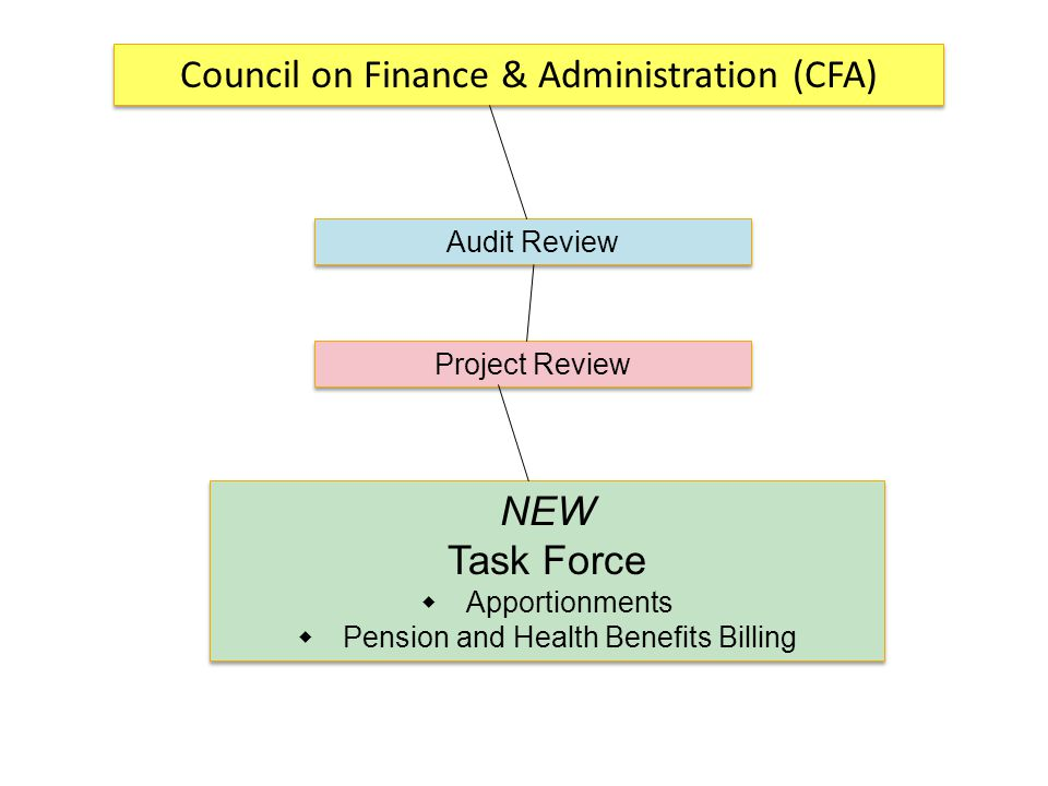 Council on Finance & Administration (CFA) Audit Review Project Review NEW Task Force  Apportionments  Pension and Health Benefits Billing NEW Task Force  Apportionments  Pension and Health Benefits Billing