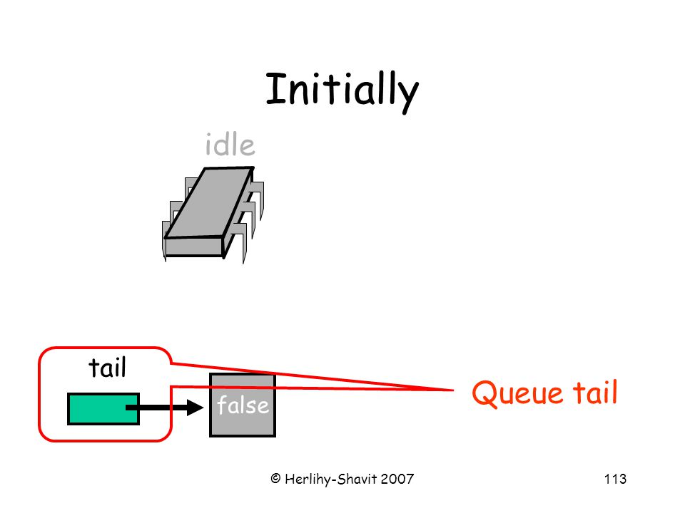 © Herlihy-Shavit 2007113 Initially false tail idle Queue tail