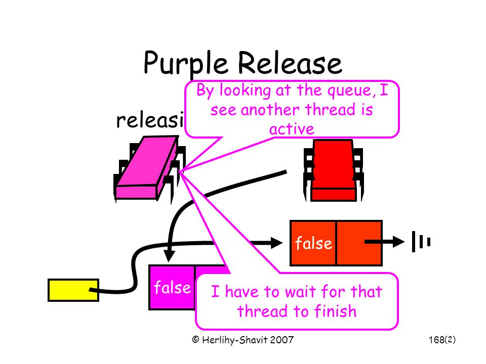 © Herlihy-Shavit 2007168 Purple Release false releasing swap false By looking at the queue, I see another thread is active I have to wait for that thread to finish (2)