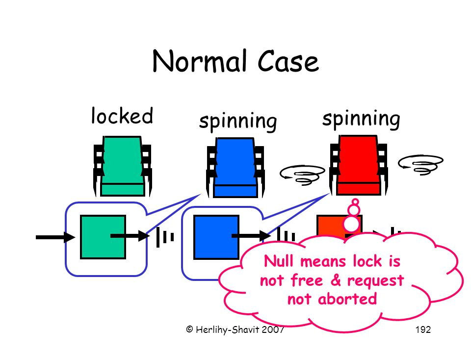 © Herlihy-Shavit 2007192 Normal Case spinning locked Null means lock is not free & request not aborted