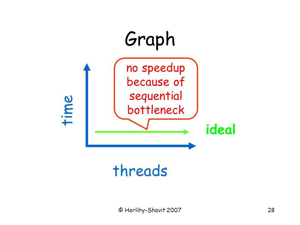 © Herlihy-Shavit 200728 Graph ideal time threads no speedup because of sequential bottleneck