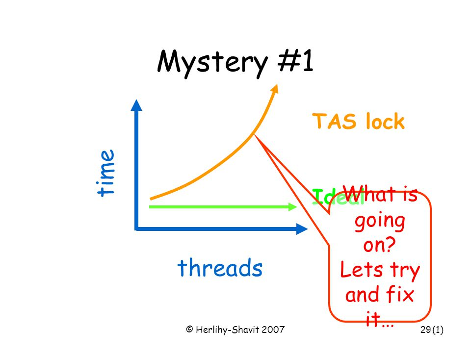 © Herlihy-Shavit 200729 Mystery #1 time threads TAS lock Ideal (1) What is going on.