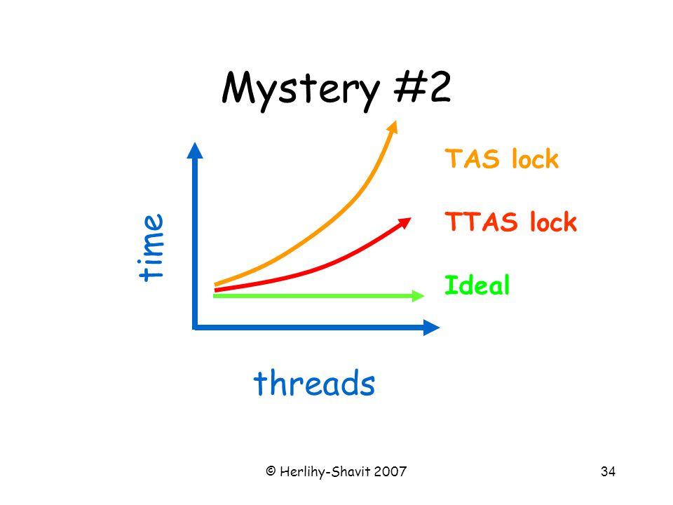 © Herlihy-Shavit 200734 Mystery #2 TAS lock TTAS lock Ideal time threads