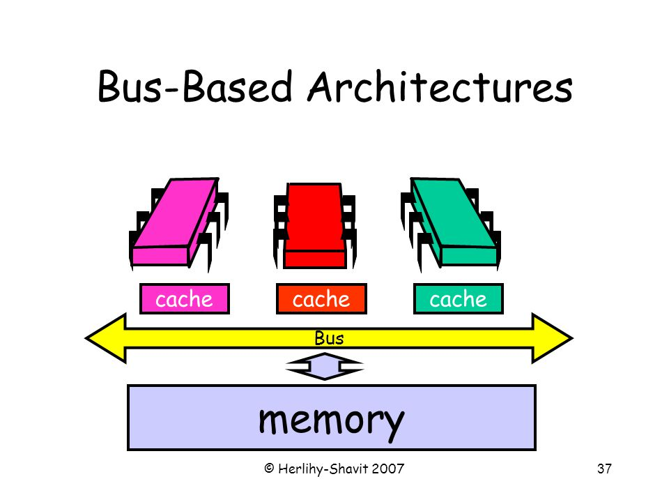 © Herlihy-Shavit 200737 Bus-Based Architectures Bus cache memory cache