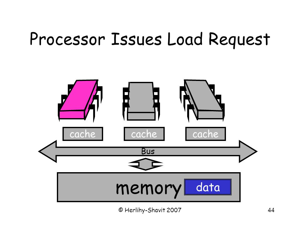 © Herlihy-Shavit 200744 Bus Processor Issues Load Request cache memory cache data
