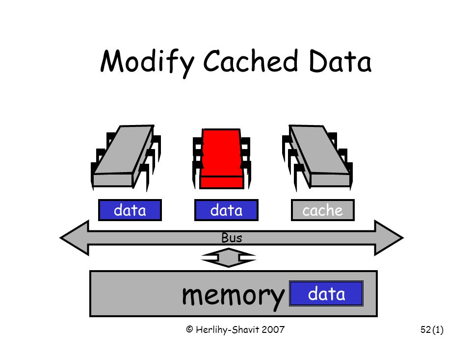© Herlihy-Shavit 200752 Modify Cached Data Bus data memory cachedata (1)