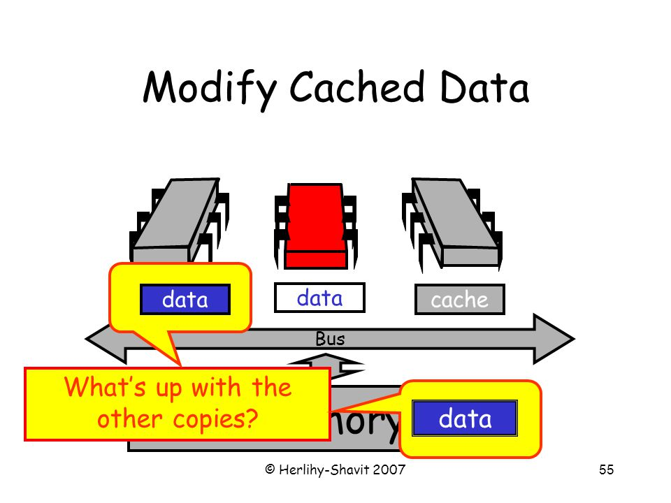 © Herlihy-Shavit 200755 memory Bus data Modify Cached Data cache What's up with the other copies? data