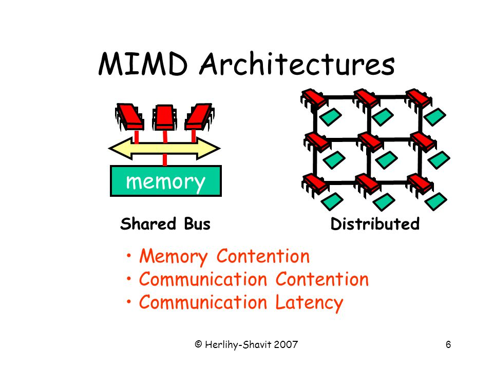 © Herlihy-Shavit 20076 MIMD Architectures Memory Contention Communication Contention Communication Latency Shared Bus memory Distributed