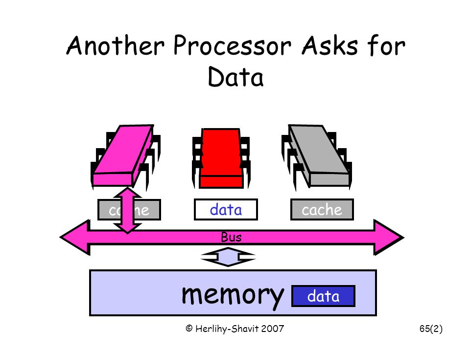 © Herlihy-Shavit 200765 cache Bus Another Processor Asks for Data memory cachedata (2) Bus