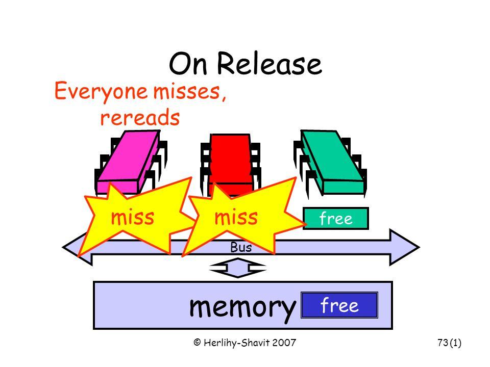 © Herlihy-Shavit 200773 On Release Bus memory freeinvalid free miss Everyone misses, rereads (1)