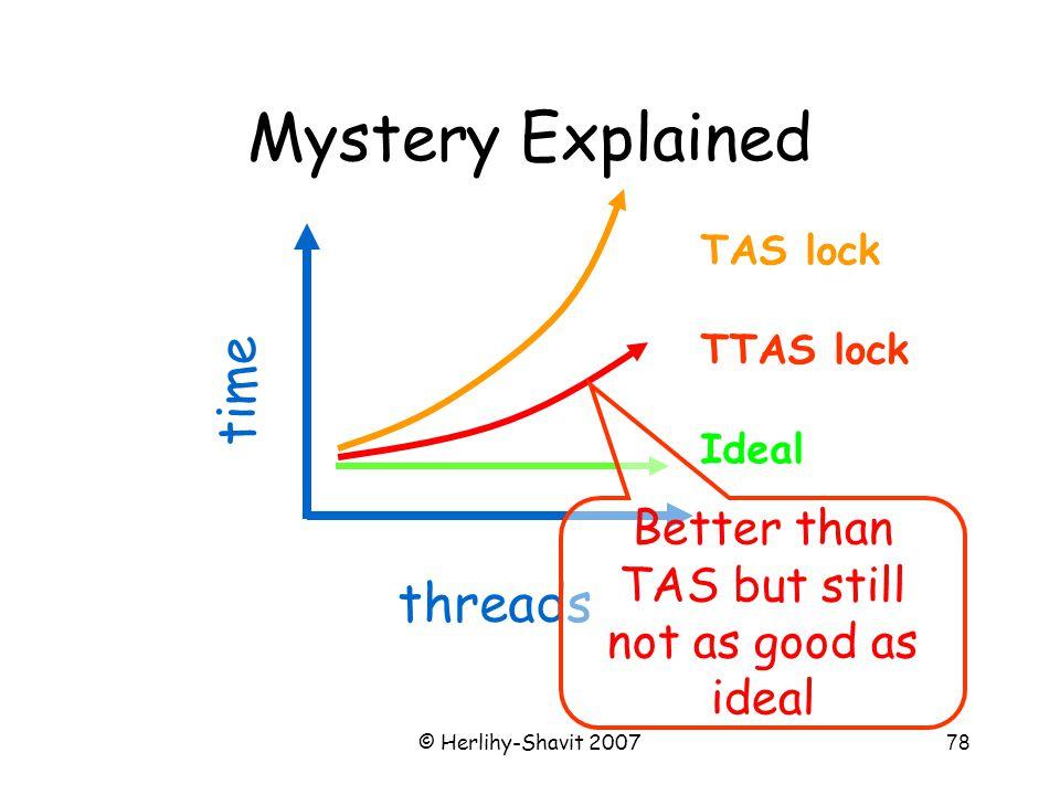 © Herlihy-Shavit 200778 Mystery Explained TAS lock TTAS lock Ideal time threads Better than TAS but still not as good as ideal