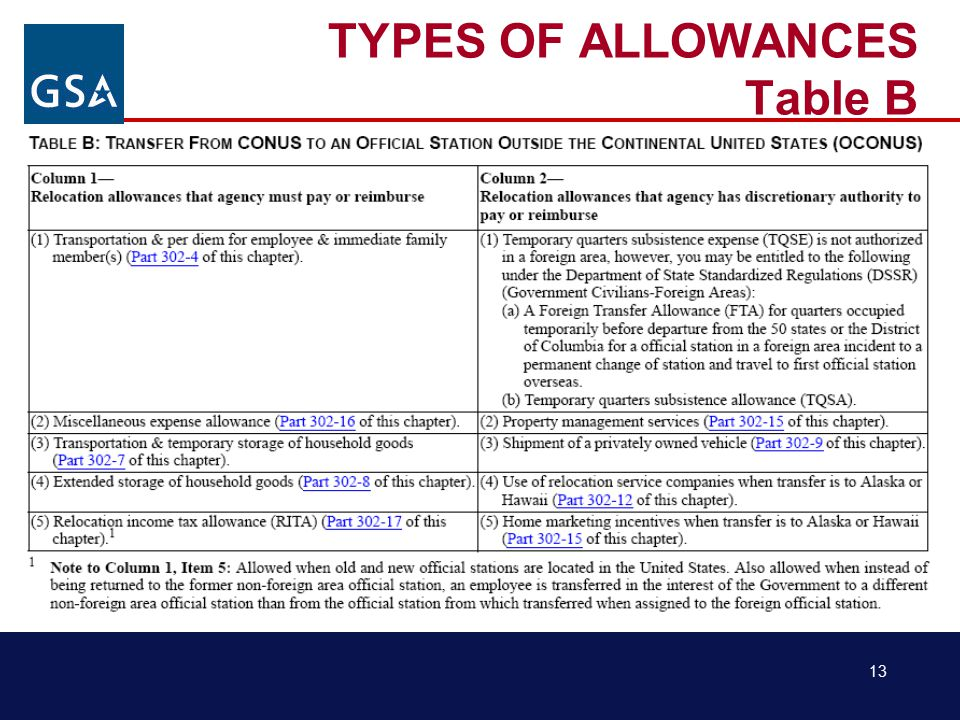 13 TYPES OF ALLOWANCES Table B
