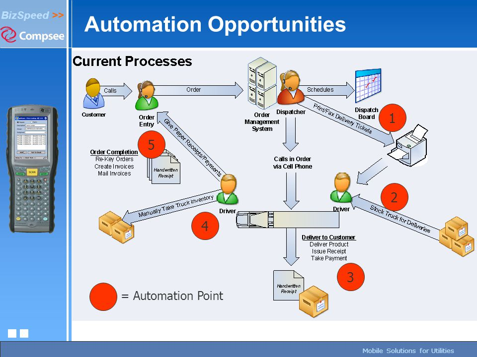 page 104/27/2015 BizSpeed Mobile Solutions – Copyright © 2005 BizSpeed >> Mobile Solutions for Utilities Automation Opportunities 1 2 3 4 5 = Automati