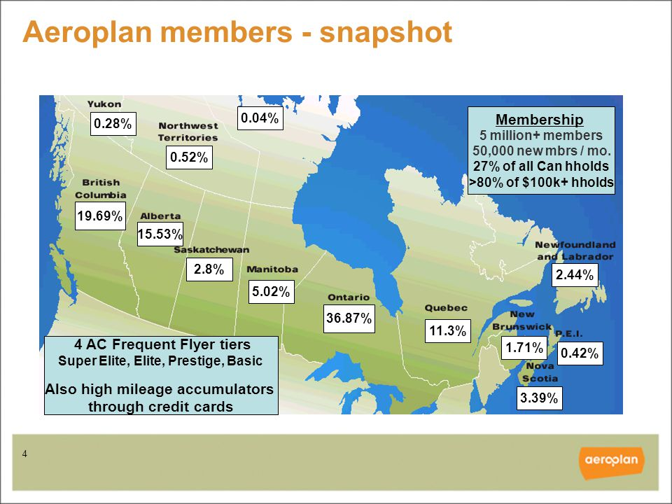 5 Aeroplan today – member activity Over 58 billion Aeroplan Miles accumulated in 2006 50 billion Aeroplan Miles were redeemed for rewards in 2005 More than 1.3 million reward tickets issued in 2006 4M calls handled in Contact Centres / year 980 Customer Contact Sales and Service Agents in Vancouver and Montreal 1M visitors / month to aeroplan.com > 50% of all travel rewards tickets booked on Web 100% of Non-Flight Rewards booked on Web Focus on growth while delivering core business as efficiently as possible Electronic delivery channels must also grow in lockstep