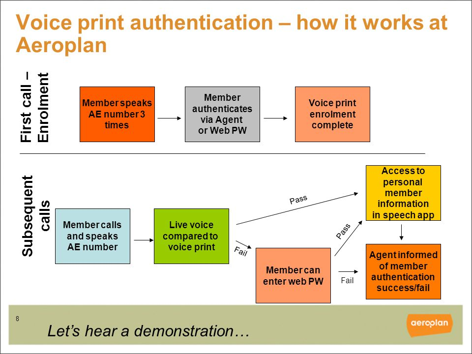 8 Voice print authentication – how it works at Aeroplan Member speaks AE number 3 times Member authenticates via Agent or Web PW Member calls and speaks AE number Live voice compared to voice print Agent informed of member authentication success/fail Access to personal member information in speech app First call – Enrolment Subsequent calls Voice print enrolment complete Member can enter web PW Fail Pass Let's hear a demonstration…