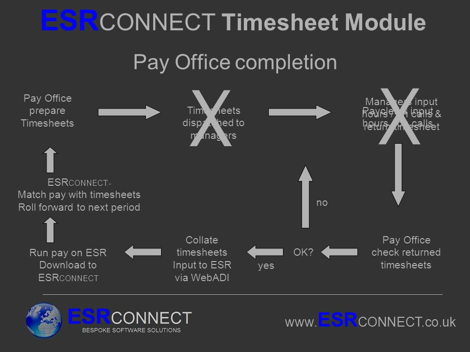 www. ESR CONNECT.co.uk ESR CONNECT Timesheet Module Pay Office completion Pay Office prepare Timesheets Timesheets dispatched to managers Pay Office c