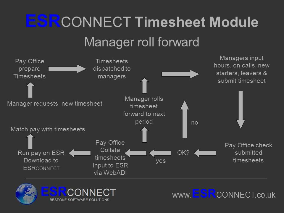 www. ESR CONNECT.co.uk ESR CONNECT Timesheet Module Manager roll forward Pay Office prepare Timesheets Timesheets dispatched to managers Managers inpu