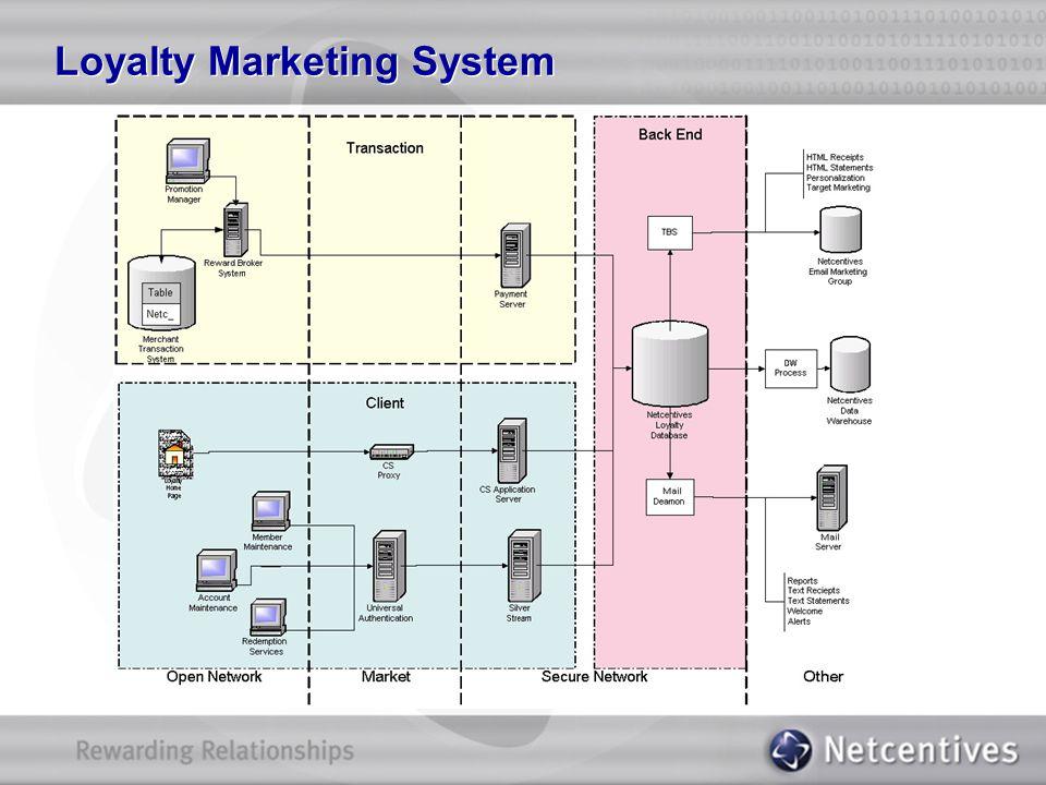 Loyalty Marketing System